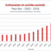 image from https://www.lifesitenews.com/opinion/netherlands-2016-euthanasia-deaths-increase-by-another-10